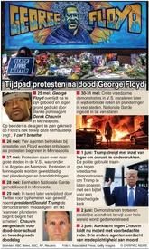 PROTESTEN V.S.: Tijdpad protesten George Floyd infographic