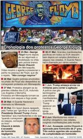 CRIME: Cronologia dos protestos por George Floyd infographic