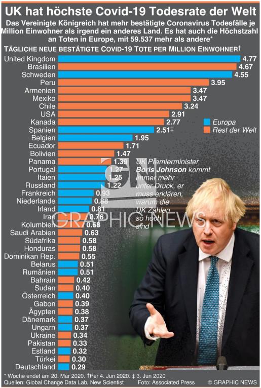 UK hat höchste Covid-19 Todesfälle je Million Einwohner infographic