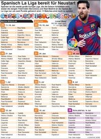 FUSSBALL: Spanish La Liga bereit für Neustart infographic