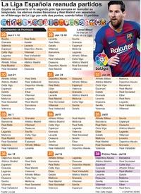 SOCCER: La Liga española reanuda partidos infographic