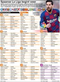 VOETBAL: Spaanse La Liga begint weer infographic