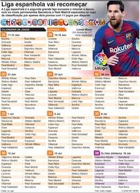 FUTEBOL: Liga espanhola vai recomeçar infographic