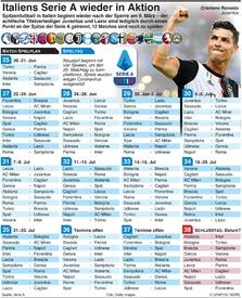 FUSSBALL: Italiens Serie A will Saison fertigspielen infographic
