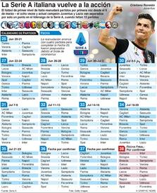 SOCCER: La Serie A italiana reanuda la temporada  infographic