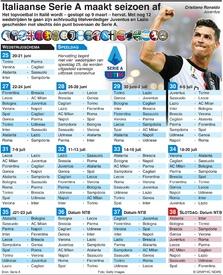 VOETBAL: Italiaanse Serie A maakt seizoen af infographic
