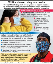 HEALTH: WHO face mask advice infographic