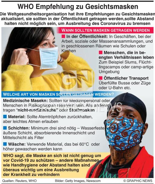 WHO Rat zu Gesichtsmasken infographic