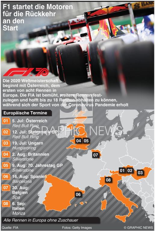 Weltmeisterschaftskalender – Europäische Rennen infographic
