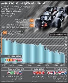 فورمولا واحد: فورمولا واحد تكافح من أجل إنقاذ الموسم (1) infographic