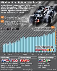 F1: Formel Eins kämpft um Rettung der Saisonseason infographic