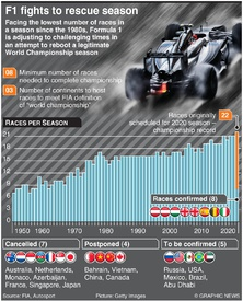 F1: Formula One fights to rescue season (1) infographic