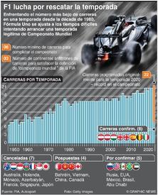 F1: Fórmula Uno lucha por rescatar la temporada (1)  infographic