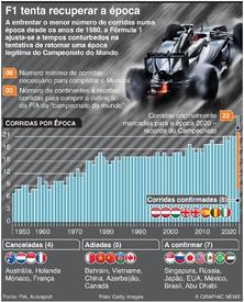 F1: Fórmula Um tenta recuperar a época infographic