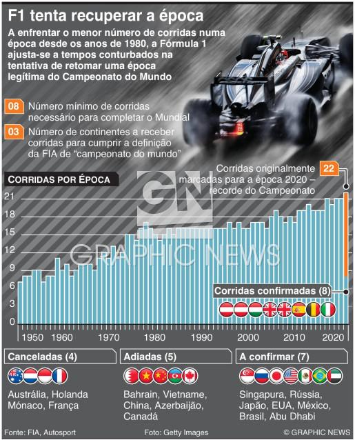 Fórmula Um tenta recuperar a época infographic