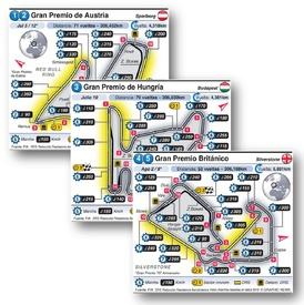 F1: Circuitos Grand Prix europeos 2020 (R1-R8) infographic