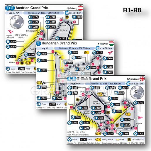 Grand Prix European circuits 2020 (R1-R8) infographic