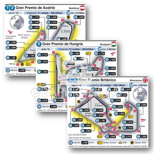 Circuitos Grand Prix europeos 2020 (R1-R8) infographic