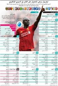 كرة قدم: ليفربول يسعى للحصول على اللقب في الدوري الإنكليزي infographic