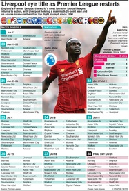 SOCCER: English Premier League reboots season infographic
