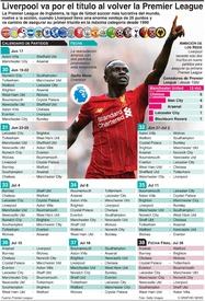 SOCCER: Se reanuda la temporada de la Premier League inglesa infographic
