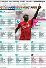 VOETBAL: Engelse Premier League herstart het seizoen infographic