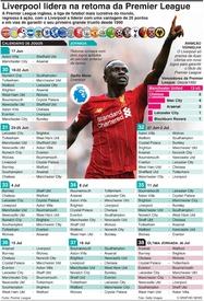 FUTEBOL: Premier League inglesa retoma a época infographic