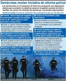 CRIMINALIDAD: Proyecto de reforma policial en EUA infographic