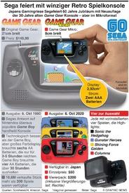 GAMING: Sega stellt winzige Retro Spielkonsole vor infographic