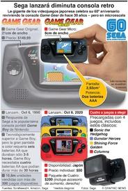 JUEGOS: Sega lanzará una diminuta consola retro infographic