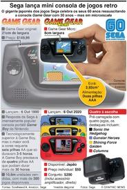 JOGOS: Sega lança mini consola de jogos retro infographic