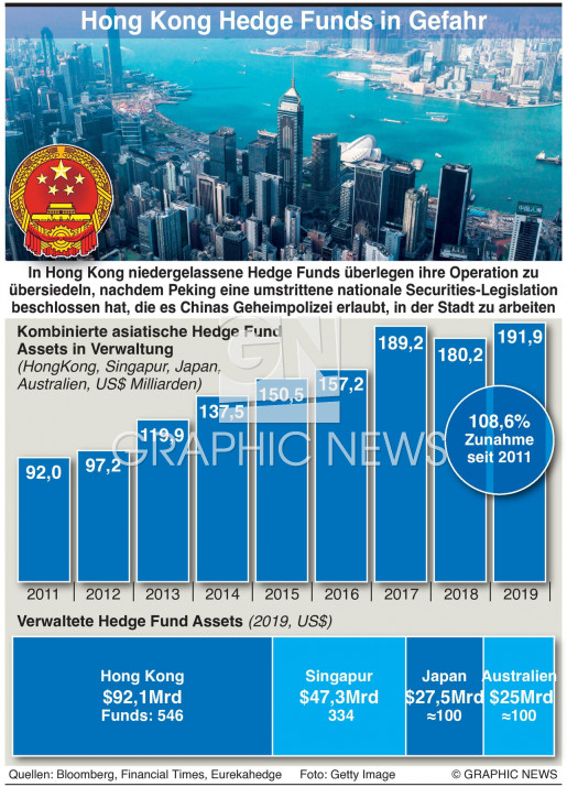 Hong Kong Hedge Funds infographic