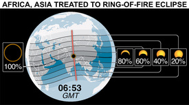 SCIENCE: Annular solar eclipse  infographic