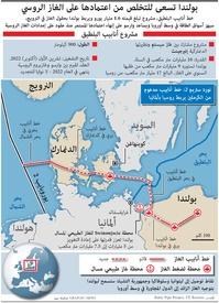 طاقة: بولندا تسعى للتخلص من اعتمادها على الغاز الروسي infographic