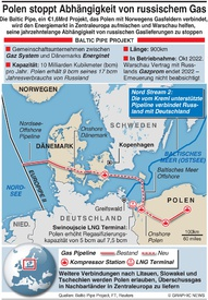 ENERGIE: Baltic Pipe Projekt infographic