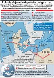 ENERGÍA: Proyecto Baltic Pipe infographic