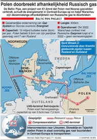 ENERGIE: Baltic Pipe project infographic
