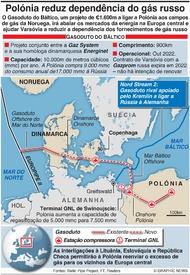 ENERGIA: Projeto do Gasoduto do Báltico infographic