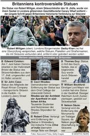 SKLAVEREI: Statuen in Gefahr infographic