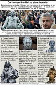 SLAVERNIJ: Standbeelden lopen gevaar infographic