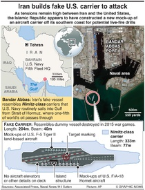 MILITARY: Iran's fake aircraft carrier infographic