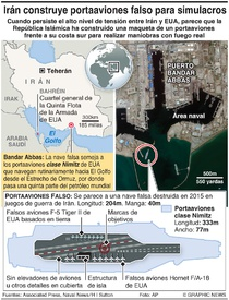 EJÉRCITOS: Portaaviones falso de Irán infographic
