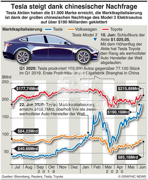 Tesla Aktienkurs steigt infographic