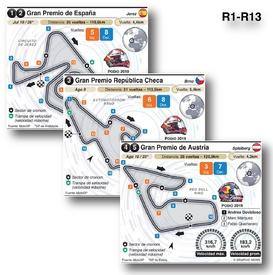 Circuitos Gran Premio europeos 2020 (R1-R13) infographic