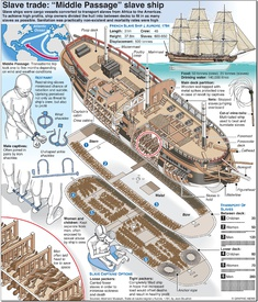 SLAVE TRADE: Middle Passage slave ship infographic