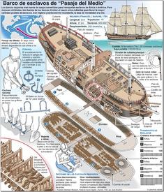 """COMERCIO DE ESCLAVOS: Barco negrero del """"Pasaje del Medio"""" infographic"""