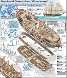 SLAVENHANDEL: Slavenschip op Middenpassage infographic