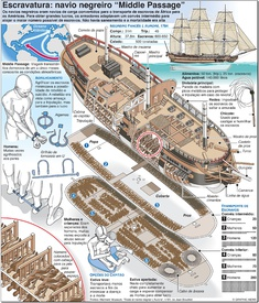 "ESCRAVATURA: Navio negreiro ""Middle Passage"" infographic"