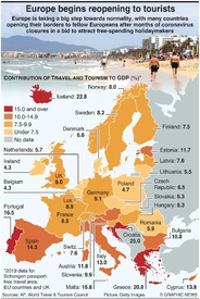 BUSINESS: Europe opens borders for tourism revival infographic