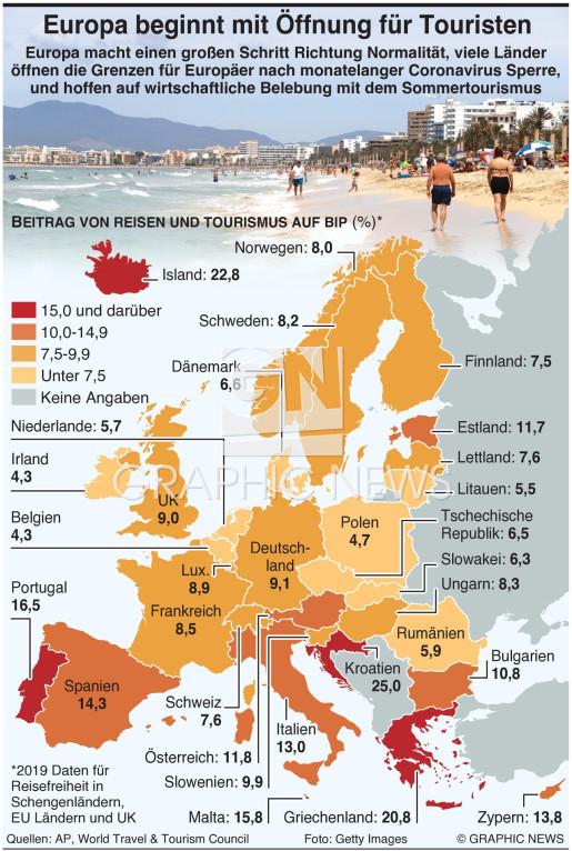 Europas Grenzen öffnen sich für Touristen infographic